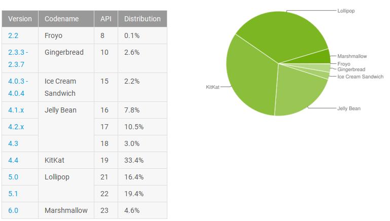 Distributia Android in luna martie 2016