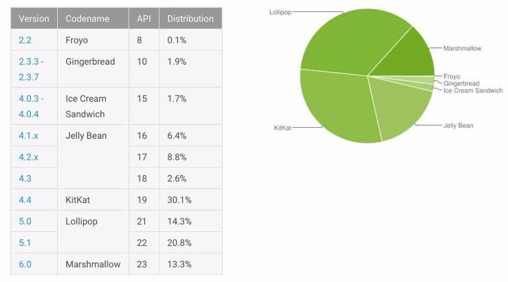 Distributia Android in luna iunie 2016