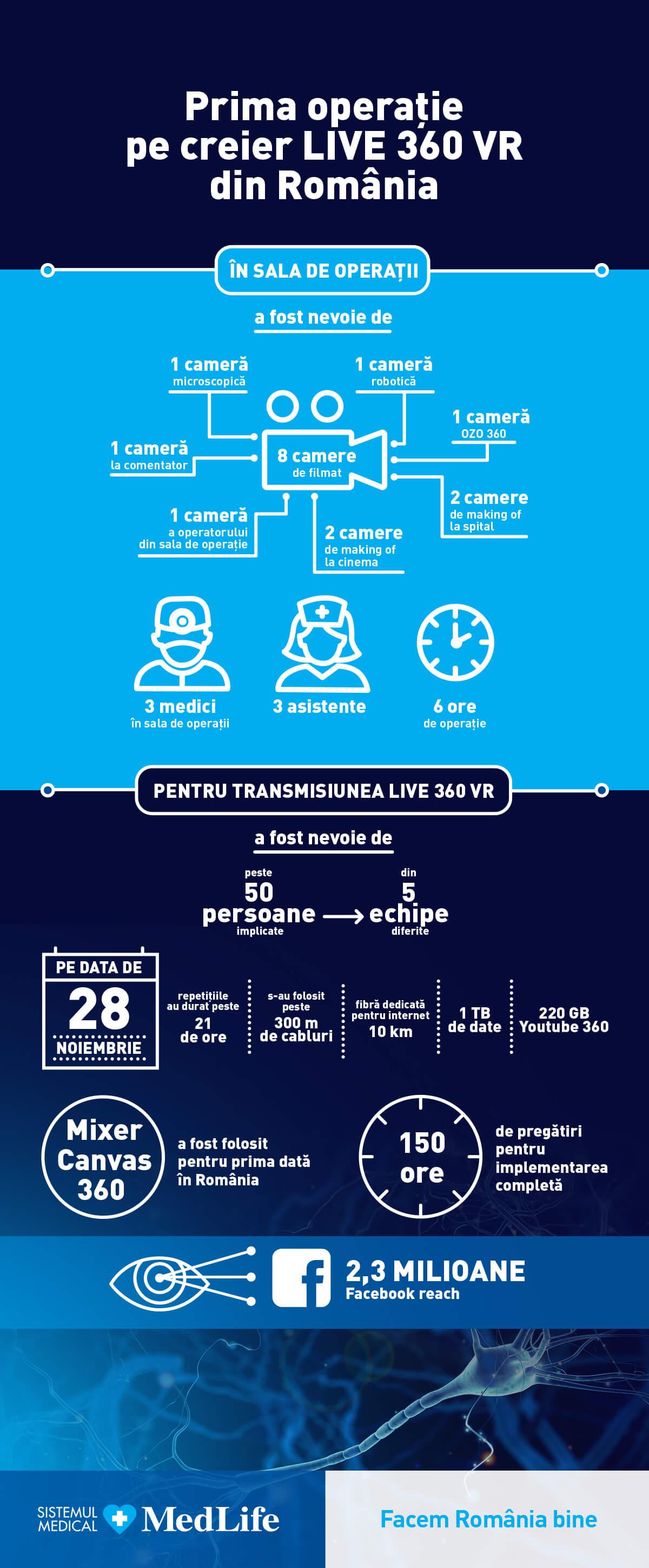 Prima operatie LIVE 360 VR din Romania (1)